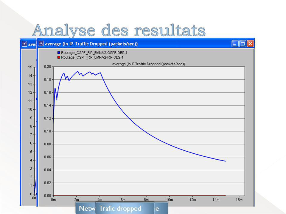 Analyse des resultats Network convergence time Trafic dropped