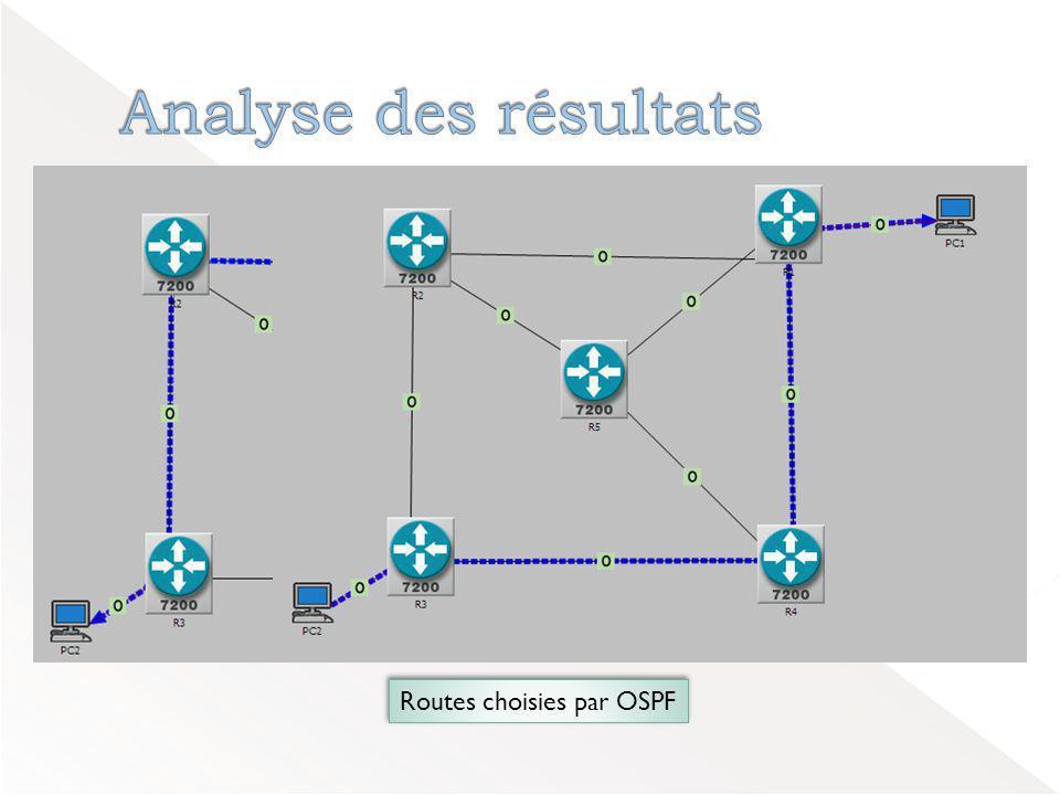 Analyse des résultats Routes choisies par OSPF