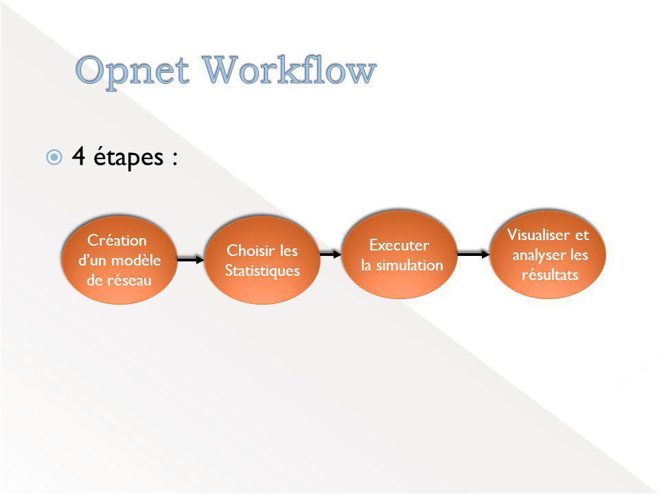 Opnet Workflow 4 étapes : Visualiser et Création Executer Choisir les