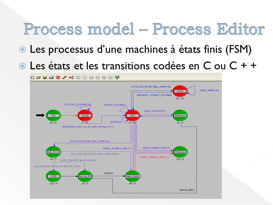 Process model – Process Editor