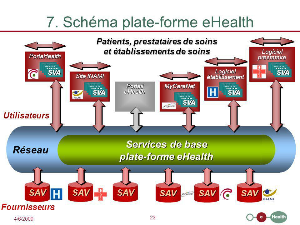 7. Schéma plate-forme eHealth