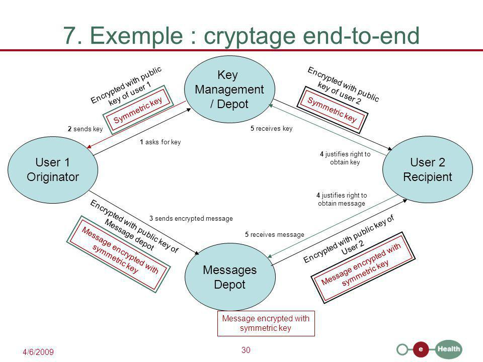7. Exemple : cryptage end-to-end