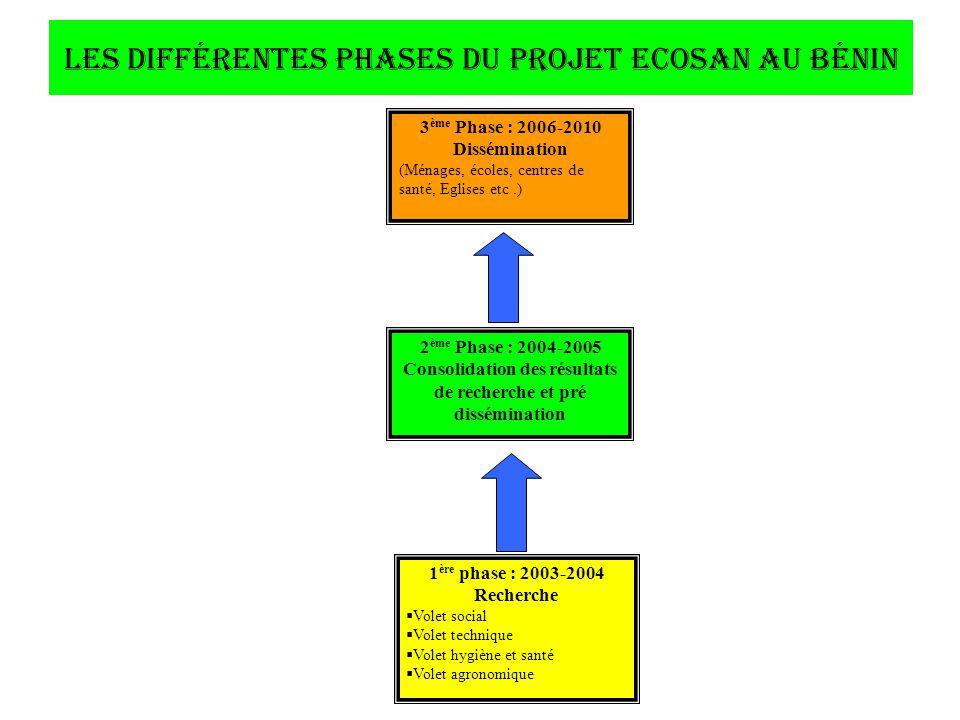 Les différentes phases du projet ECOSAN au Bénin