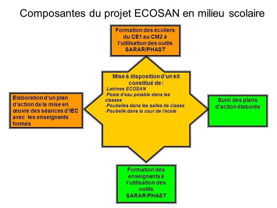 Composantes du projet ECOSAN en milieu scolaire
