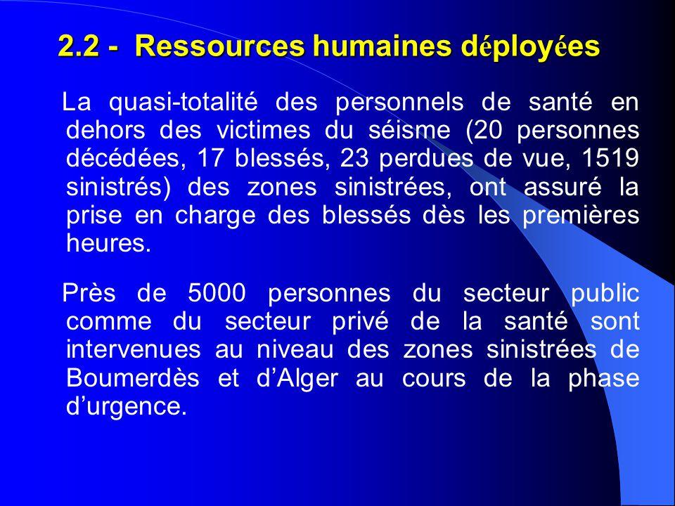 2.2 - Ressources humaines déployées