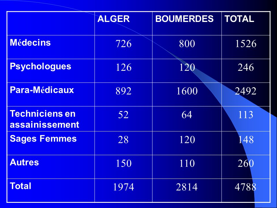 ALGER BOUMERDES. TOTAL. Médecins. 726. 800. 1526. Psychologues. 126. 120. 246. Para-Médicaux.