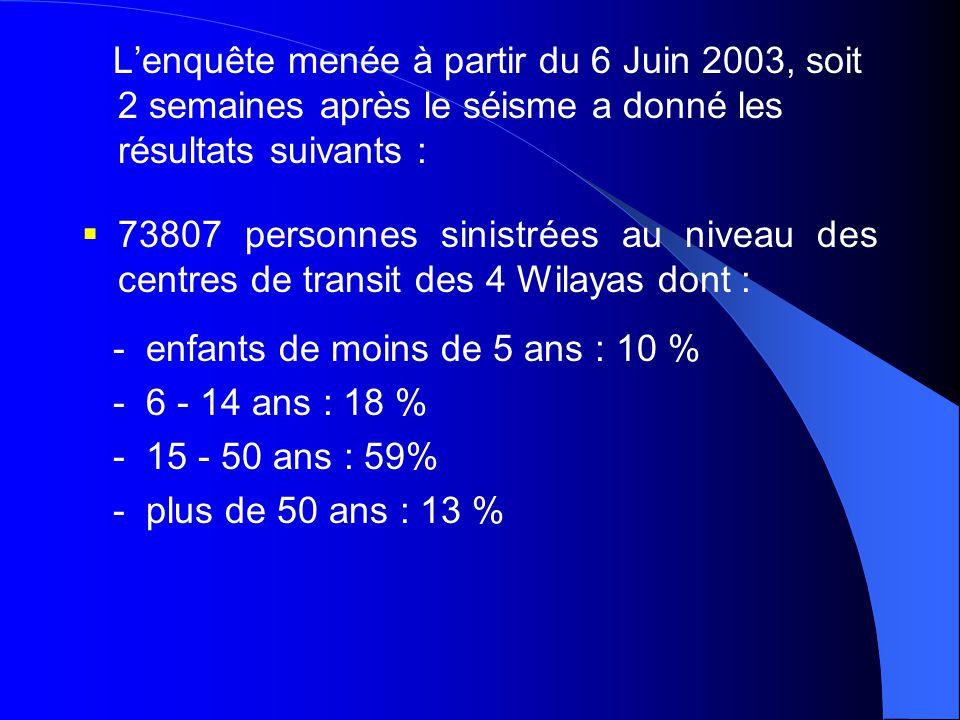 L'enquête menée à partir du 6 Juin 2003, soit 2 semaines après le séisme a donné les résultats suivants :