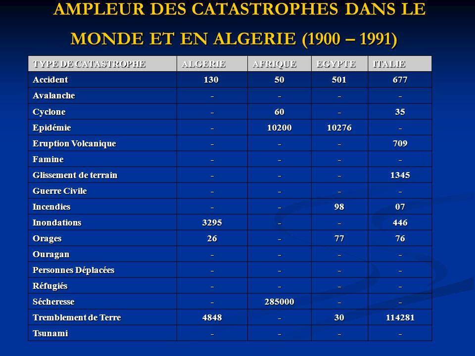 AMPLEUR DES CATASTROPHES DANS LE MONDE ET EN ALGERIE (1900 – 1991)