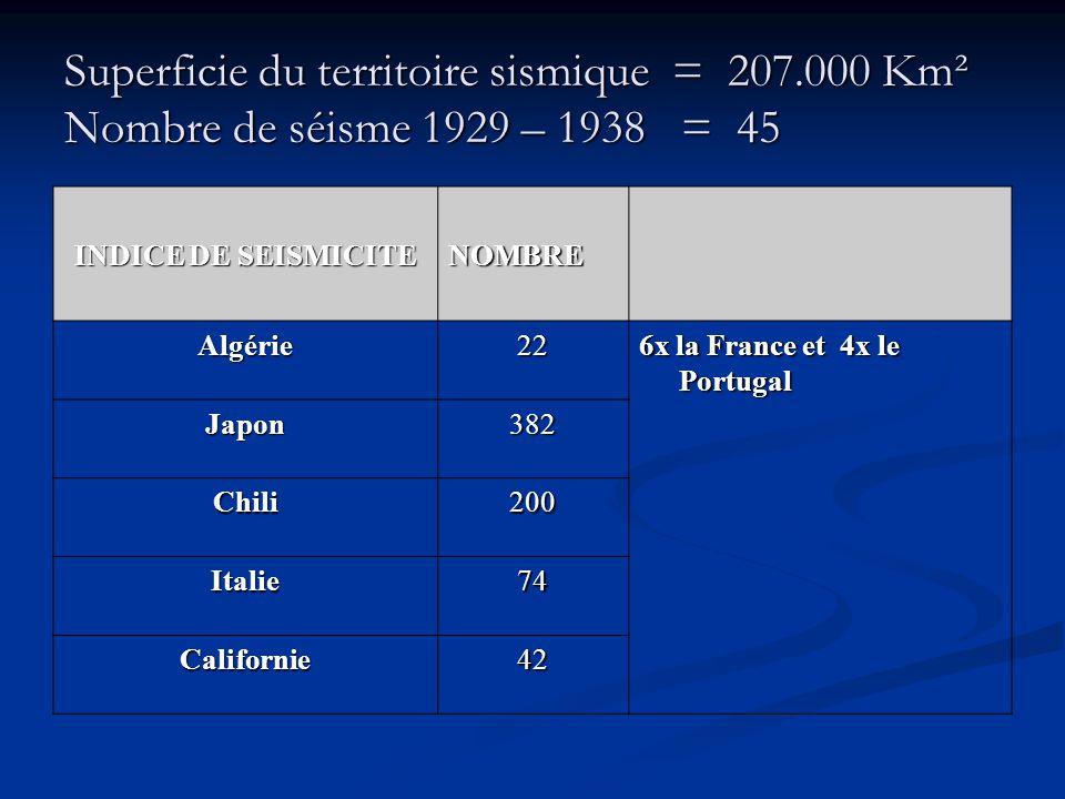 Superficie du territoire sismique = 207