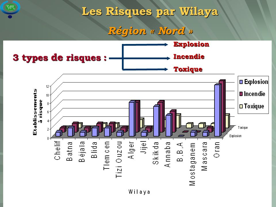 Les Risques par Wilaya Région « Nord » 3 types de risques : Explosion
