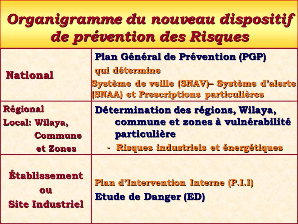 Organigramme du nouveau dispositif de prévention des Risques