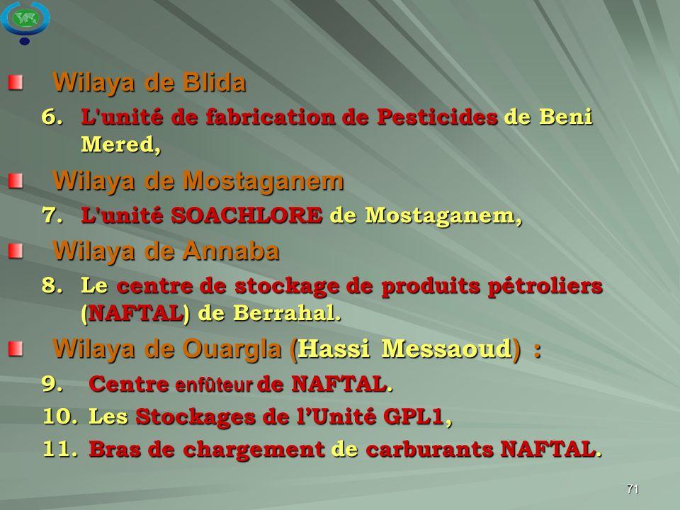 Wilaya de Ouargla (Hassi Messaoud) :