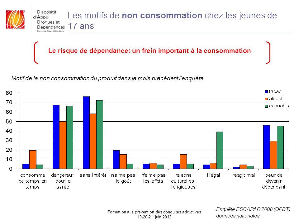 Le risque de dépendance: un frein important à la consommation