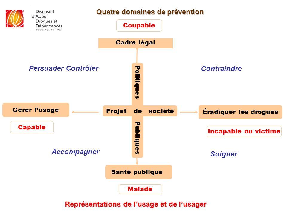 Quatre domaines de prévention