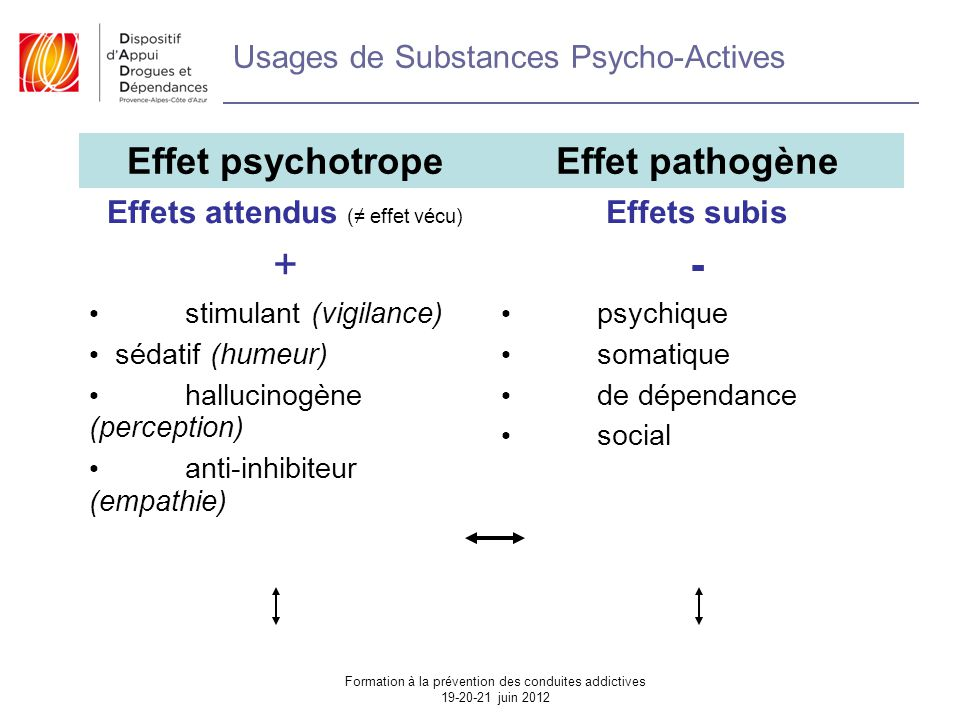 Usages de Substances Psycho-Actives