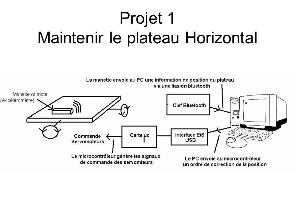 Projet 1 Maintenir le plateau Horizontal