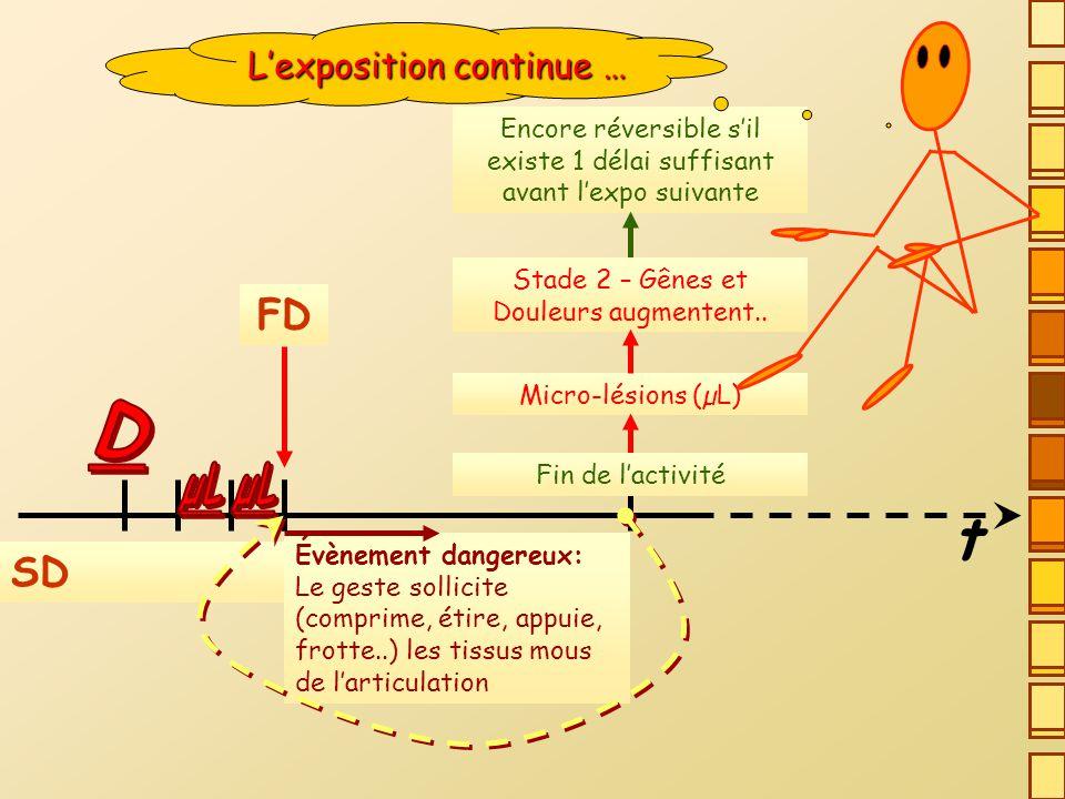 t D FD SD L'exposition continue … µL µL