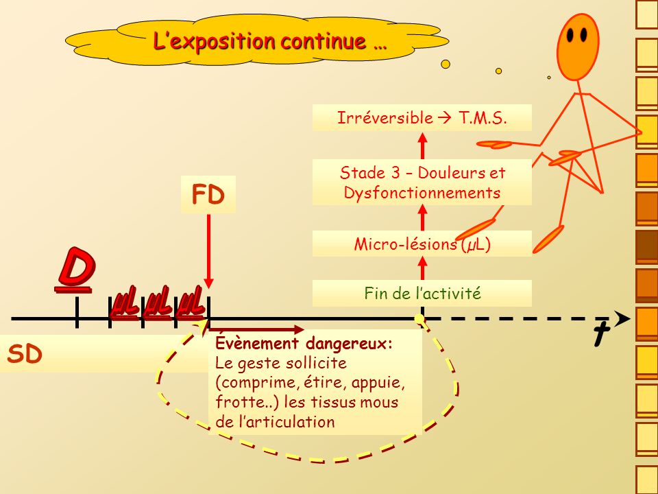 t D FD SD L'exposition continue … µL µL µL Irréversible  T.M.S.