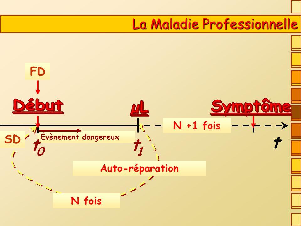 t t Début Symptôme La Maladie Professionnelle FD SD 1 N +1 fois