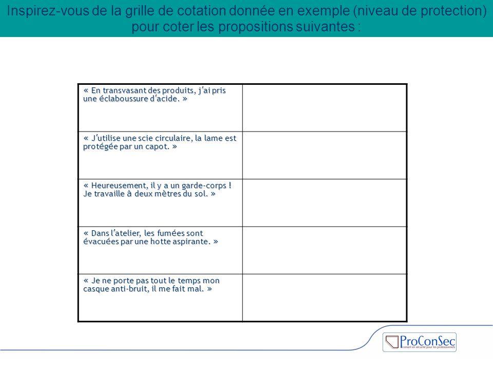 Inspirez-vous de la grille de cotation donnée en exemple (niveau de protection) pour coter les propositions suivantes :