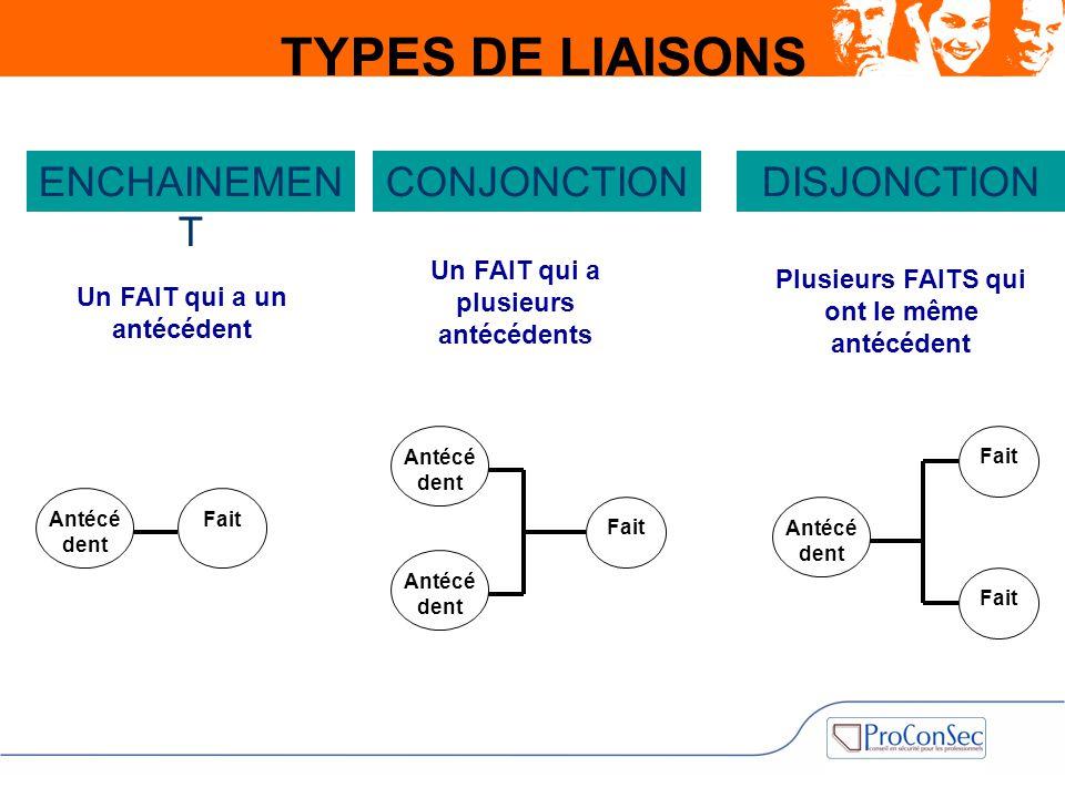 TYPES DE LIAISONS ENCHAINEMEN T CONJONCTION DISJONCTION