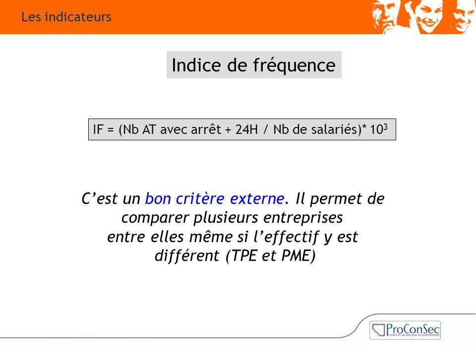 Indice de fréquence C'est un bon critère externe. Il permet de