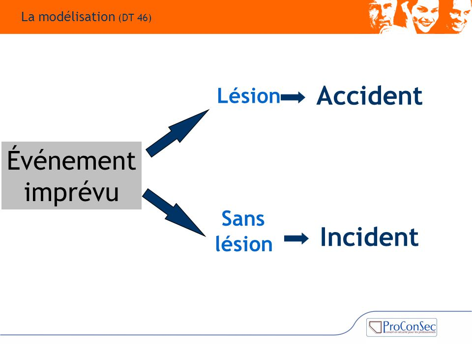 Accident Événement imprévu Incident Lésion Sans lésion