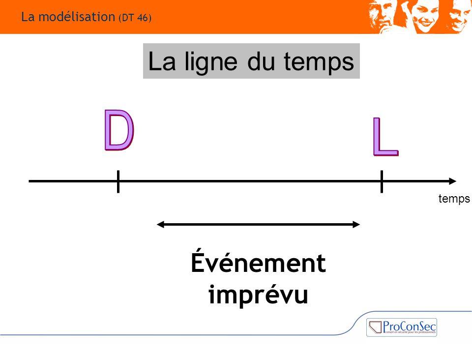 La ligne du temps Événement imprévu D L La modélisation (DT 46) temps