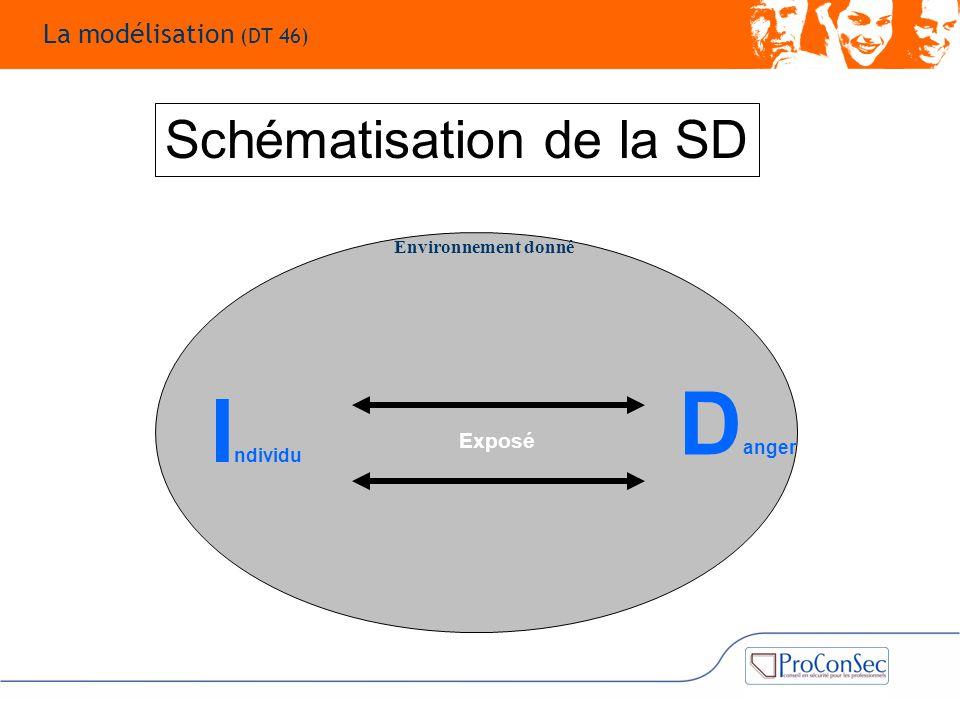 Danger Individu Schématisation de la SD La modélisation (DT 46) Exposé