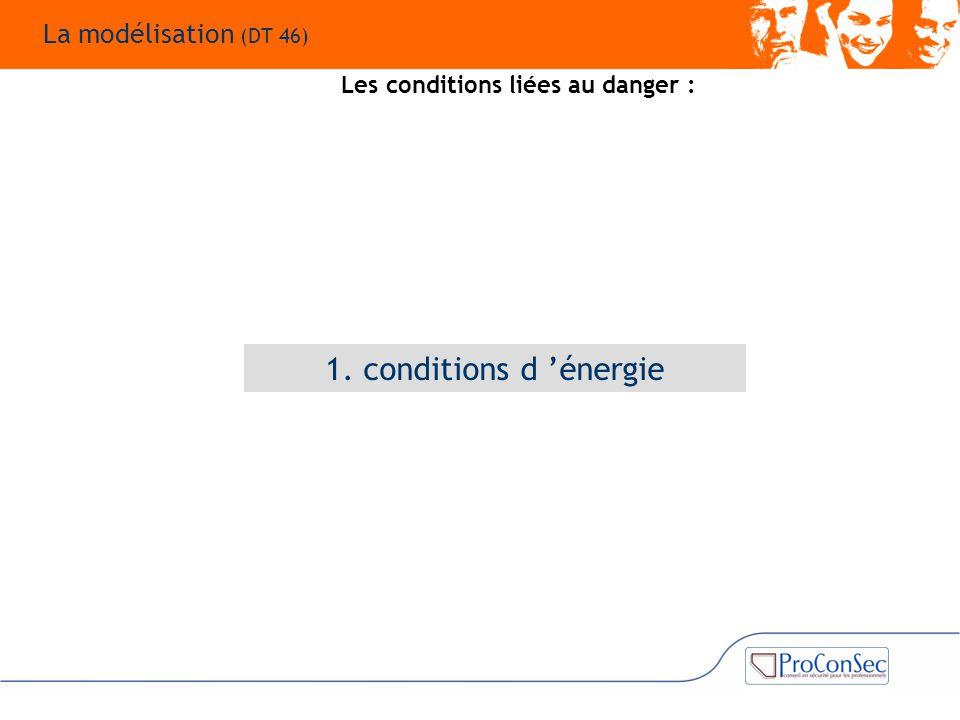 Les conditions liées au danger :