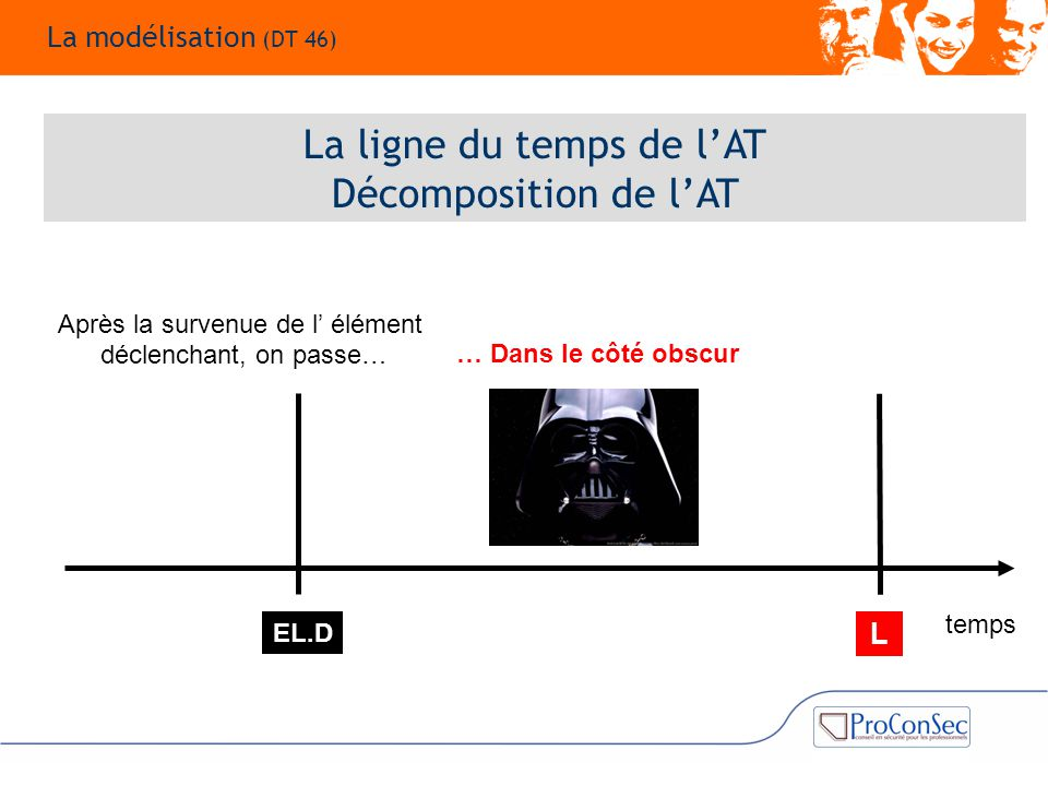 La ligne du temps de l'AT Décomposition de l'AT