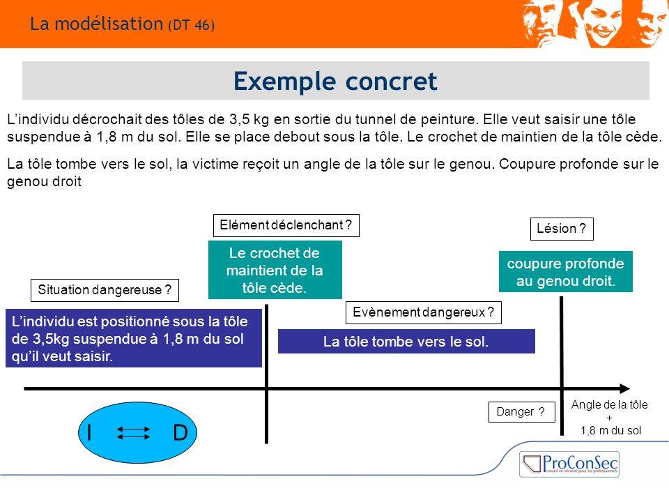 Exemple concret I D La modélisation (DT 46)