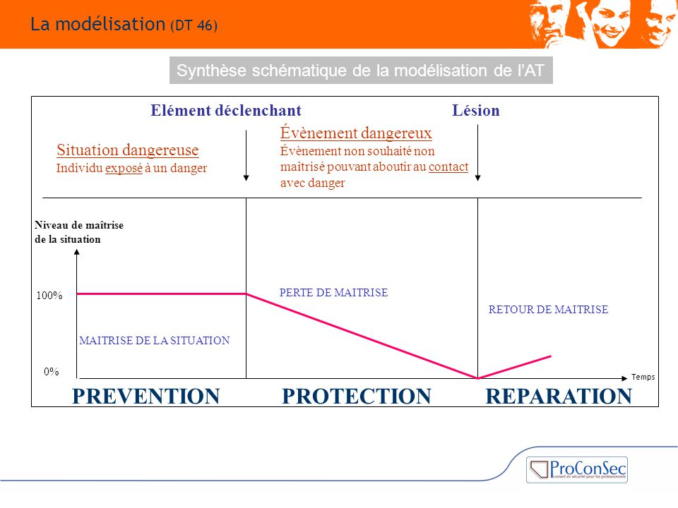PREVENTION PROTECTION REPARATION La modélisation (DT 46)