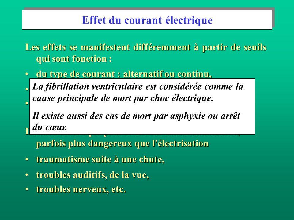 Effet du courant électrique