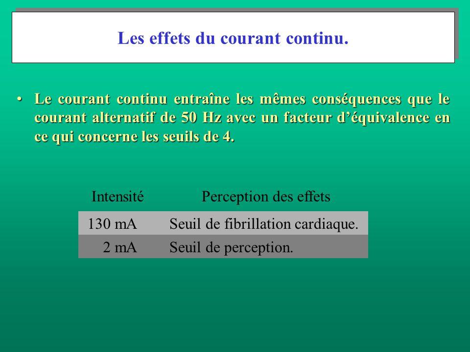 Les effets du courant continu.