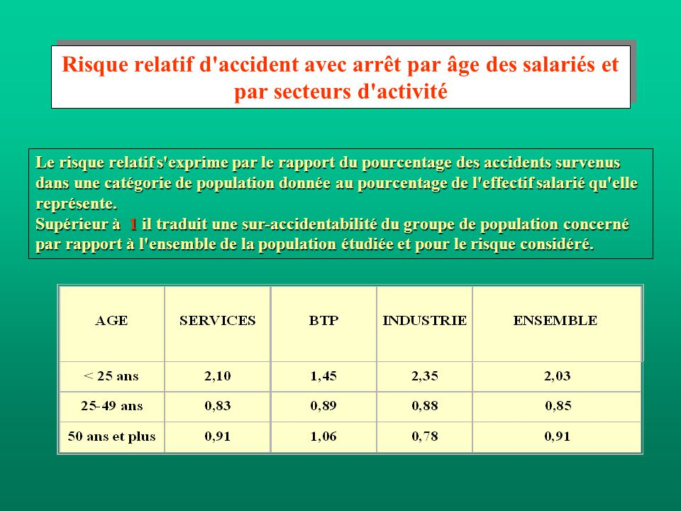 Risque relatif d accident avec arrêt par âge des salariés et par secteurs d activité