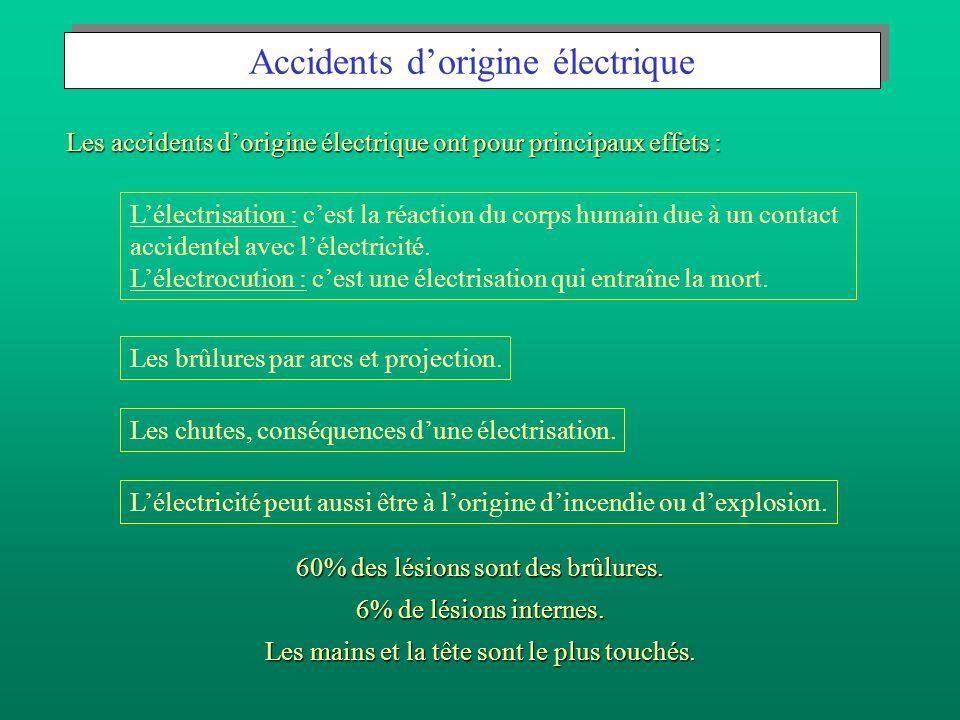 Accidents d'origine électrique