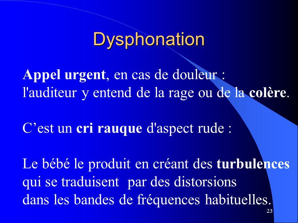 Dysphonation Appel urgent, en cas de douleur :