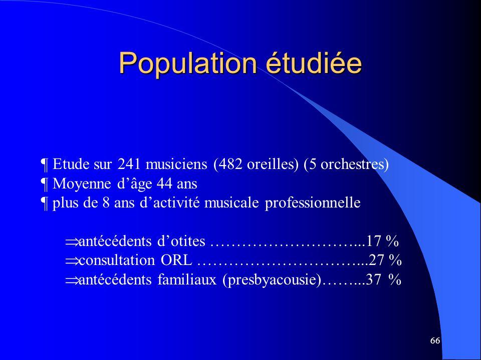 Population étudiée Etude sur 241 musiciens (482 oreilles) (5 orchestres) Moyenne d'âge 44 ans. plus de 8 ans d'activité musicale professionnelle.