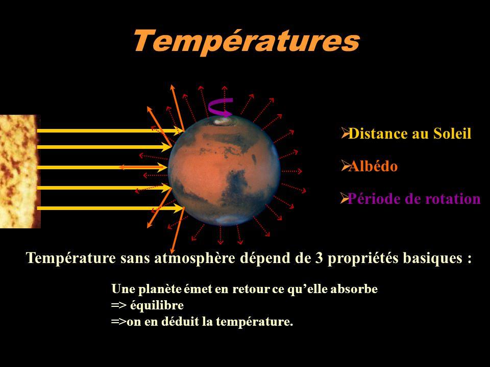 Températures Distance au Soleil Albédo Période de rotation