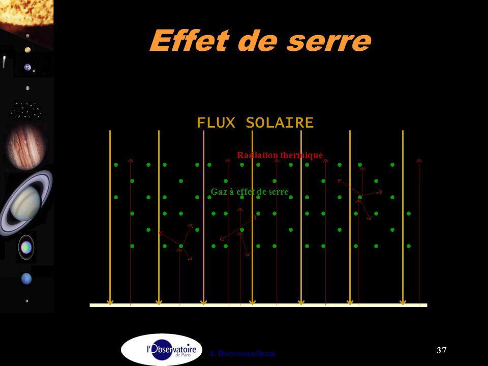 Effet de serre FLUX SOLAIRE Radiation thermique Gaz à effet de serre