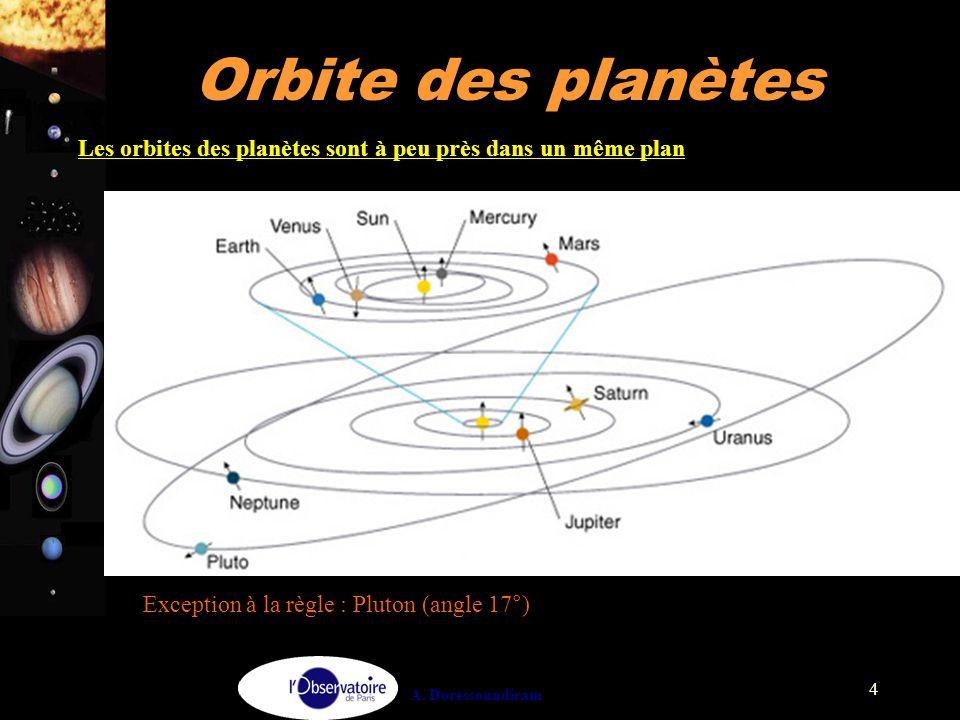 Les orbites des planètes sont à peu près dans un même plan