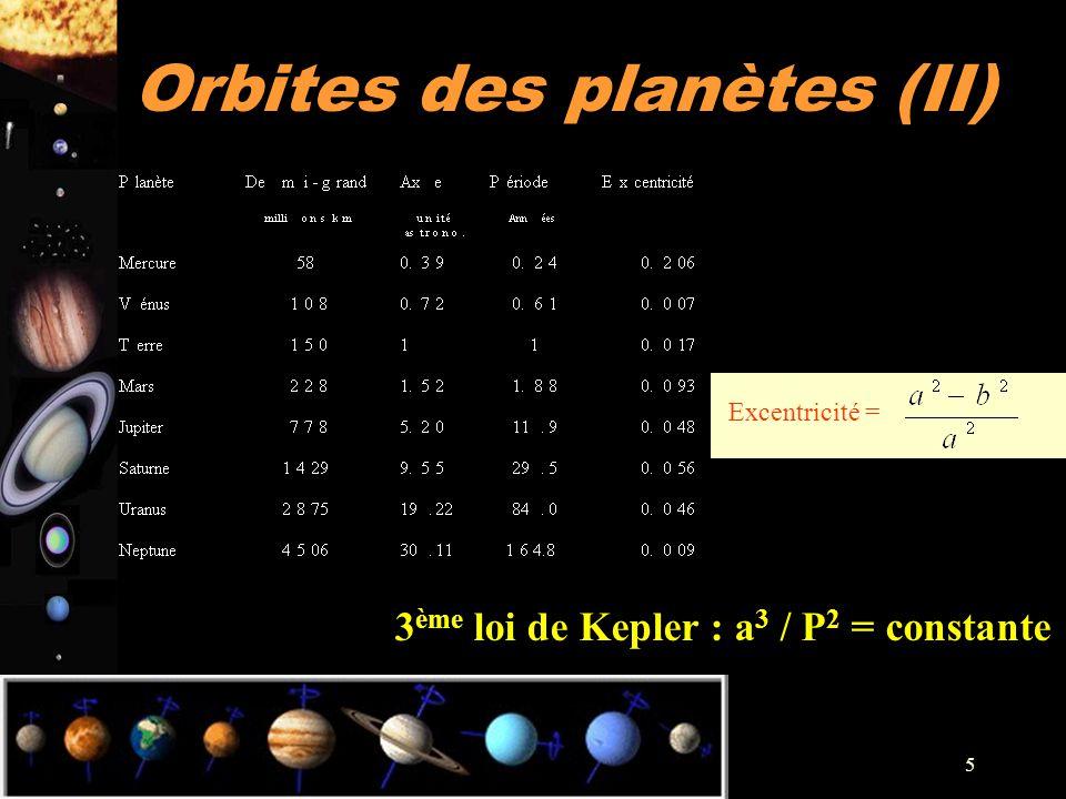 Orbites des planètes (II)