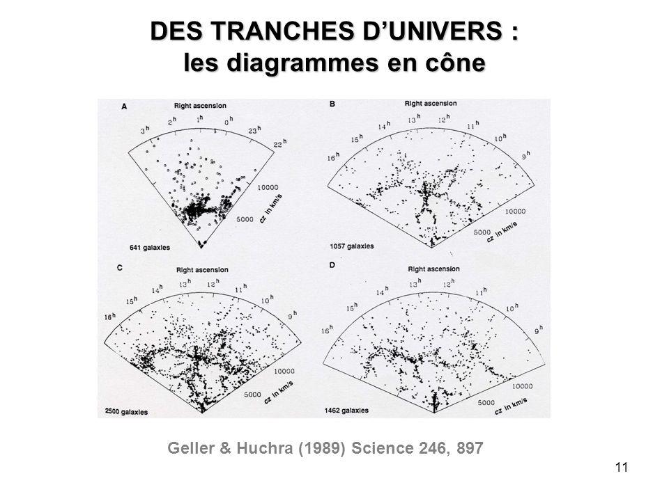 DES TRANCHES D'UNIVERS : les diagrammes en cône
