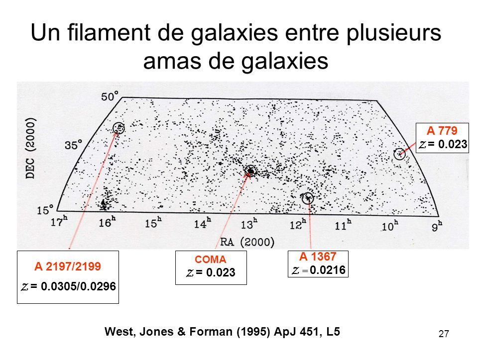 Un filament de galaxies entre plusieurs amas de galaxies