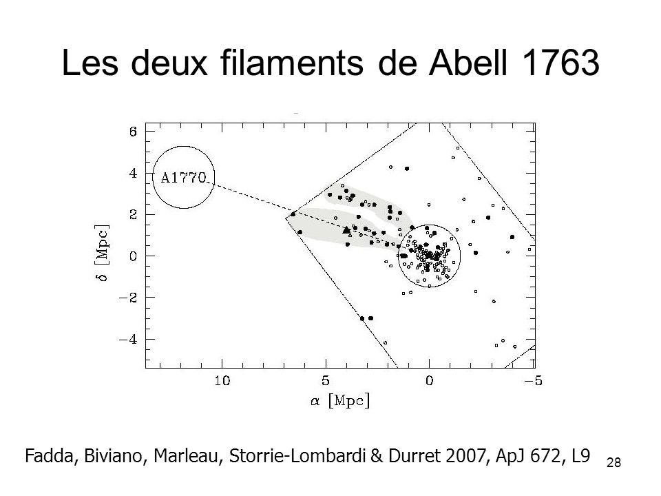 Les deux filaments de Abell 1763
