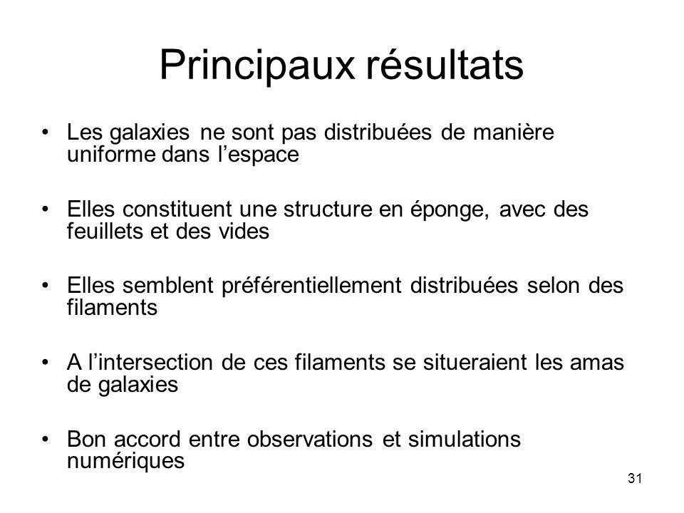 Principaux résultats Les galaxies ne sont pas distribuées de manière uniforme dans l'espace.