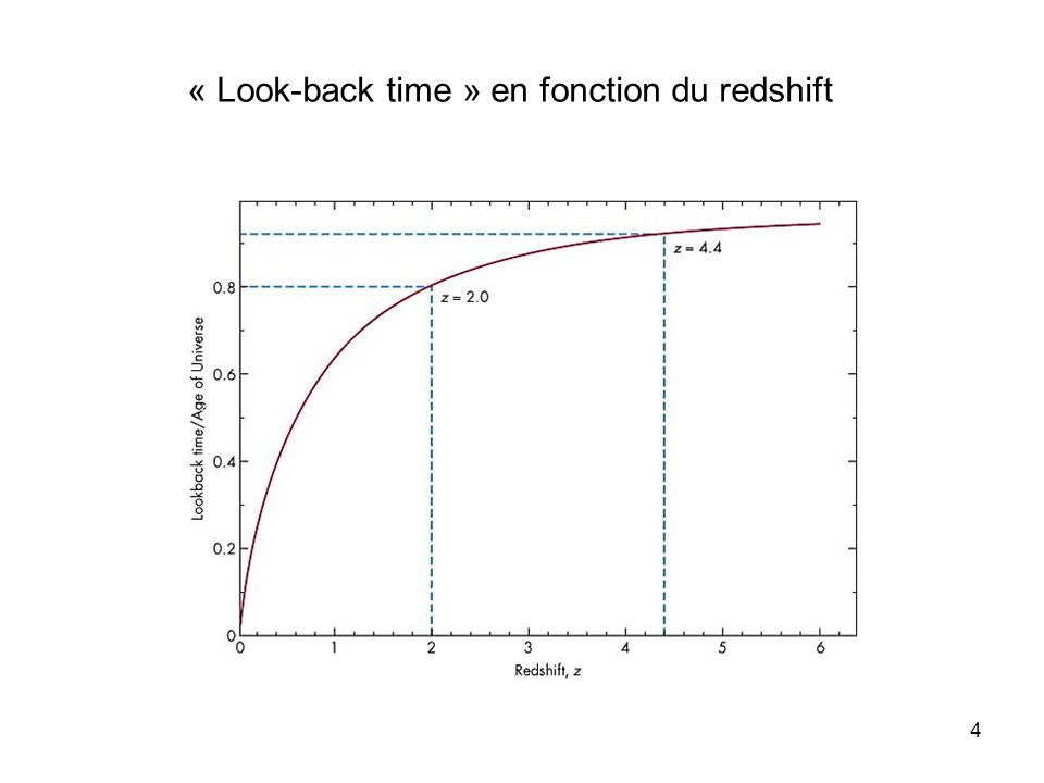 « Look-back time » en fonction du redshift