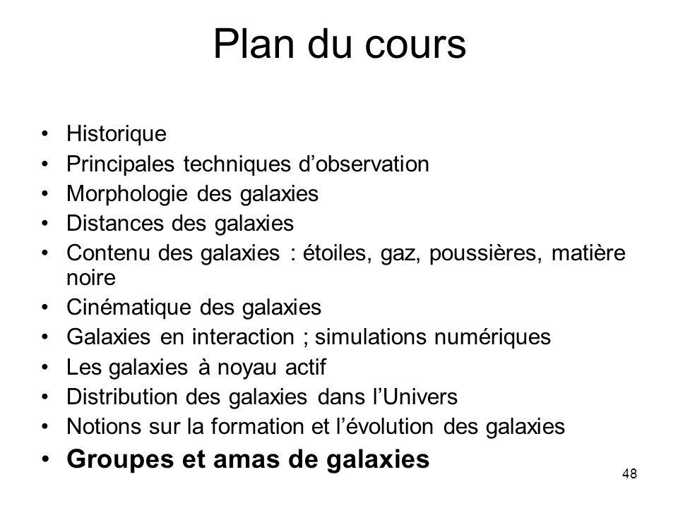Plan du cours Groupes et amas de galaxies Historique