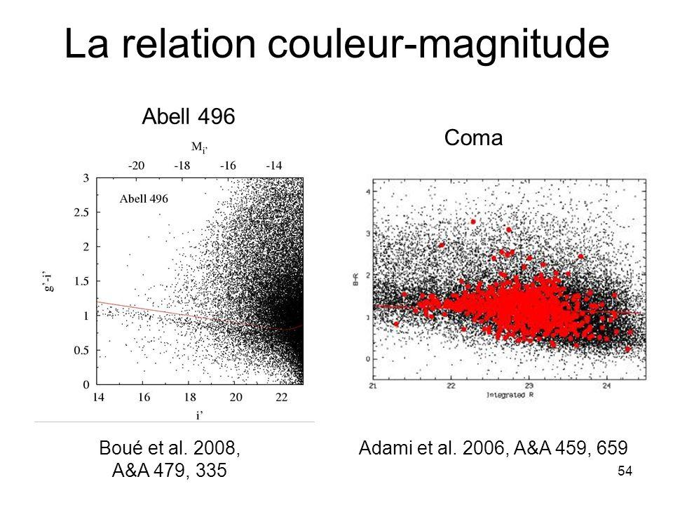 La relation couleur-magnitude